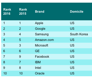 The World's Most Valuable Tech Brands (Top 10):